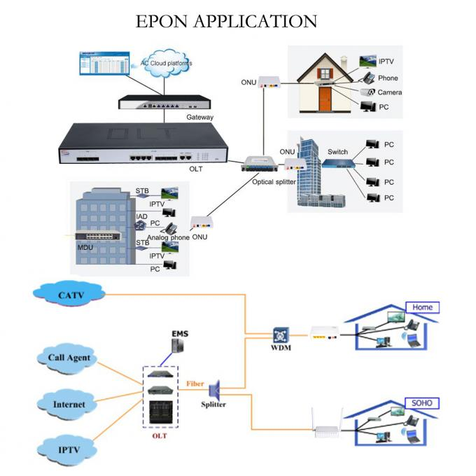 4 Port 4 SFP GEPON OLT , GPON OLT Switch FTTH Architecture Network 20KM