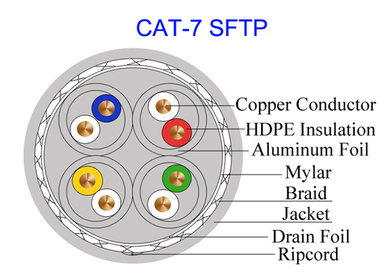 China Double Shielded Cat7 SFTP Copper Cable FTP 23AWG High Speed Network 10Gb GG45 Military Cable factory