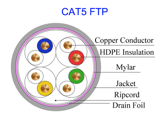 China Super Soft Car Cat5e F/UTP Copper Lan Cable Pass Fluke Test Military Telephone Line UT80 factory